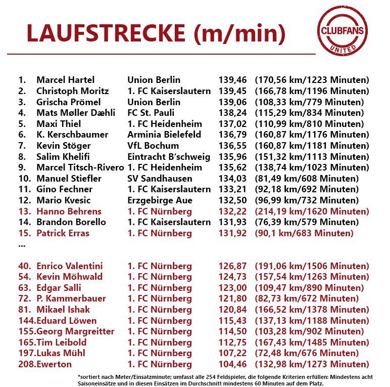 laufstrecke17
