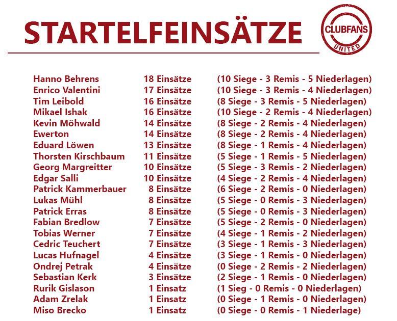 startelf2