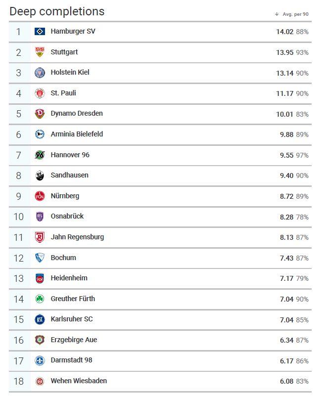 Die Statistische Lage Der Liga Folge 2 Clubfans United